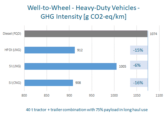 natural-gas-GHG-Well-to-Wheel