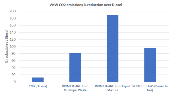 WtW-CO2-emissions-saving-compared-with-Diesel