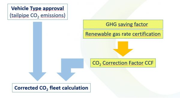 NGVA Europe's Position Paper on the CO2 Proposal - CO2 Correction Factor